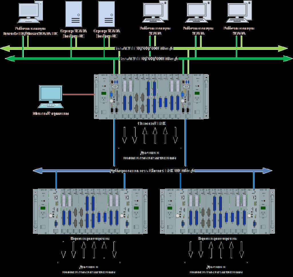 Схема применения ПЛК-Эльбрус